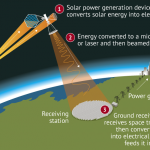 China will build the first space solar power plant