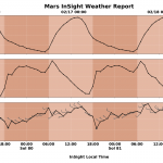 –40 ° С or –95 ° С? Imagine that you are on Mars - what is the weather like there now? Live meets the mission InSight!