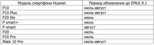 Huawei began to update the smartphones of Ukrainian users to