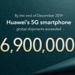 Huawei продала в 2019 році 6.9 мільйонів смартфонів з підтримкою 5G