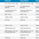 Katsaus uuteen Samsung Galaxy S20 Ultra: ensimmäiset arvostelut