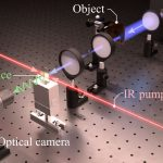 Scientists have found a way to capture terahertz radiation with a high frame rate