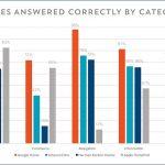اختبار HomePod الجديد: تلبي Siri 52.3٪ من الطلبات