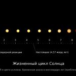 Wissenschaftler nähern sich dem Verständnis der Sonnenatmosphäre. Wir sagen Ihnen, wie unser nächster Stern funktioniert