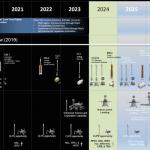 NASA і Nokia будуть робити мережу 4G на Місяці. головне