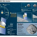 """NASA stanoví vzorky asteroidu Bennu, který OSIRIS-REx """"rozptýlil"""" ve vesmíru"""
