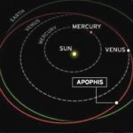 On the threatening Earth asteroid Apophis noticed a dangerous phenomenon. What's happening?