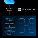 Microsoft builds new ultra-secure processor