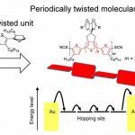 Nové zkroucené molekulární dráty jsou méně toxické a mají nízkou odolnost