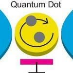 Les formules pour les processus se produisant dans les points quantiques sont dérivées