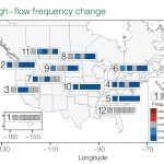 Over the past 60 years, the USA and Canada have experienced 2 times more floods and droughts