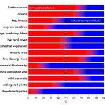 150 studií předpovídalo katastrofu pro planetu a lidstvo
