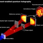Entangled photons used to encode information in a hologram