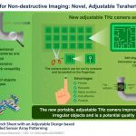 New flexible terahertz camera allows viewing objects of various shapes