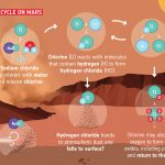Astronomers trace the evolution of water loss on Mars