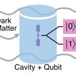 Фермілабі створила технологію на основі кубітів для точного пошуку темної матерії