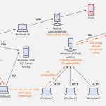 أصدرت Microsoft برنامج محاكاة هجوم إلكتروني مفتوح المصدر