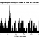 """Scientists have calculated the """"pulse"""" of the Earth: it is 27.5 million years"""