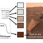 تم العثور على الكثير من الغبار في ثلوج المريخ. لذلك ، يمكن أن تذوب بسرعة