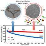 New lithium metal battery stores energy at a record 560 Wh / kg
