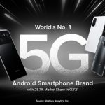 Xiaomi leads the global 5G Android smartphone market