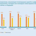 Health Index 2021: 85% of Russian hospitals want AI